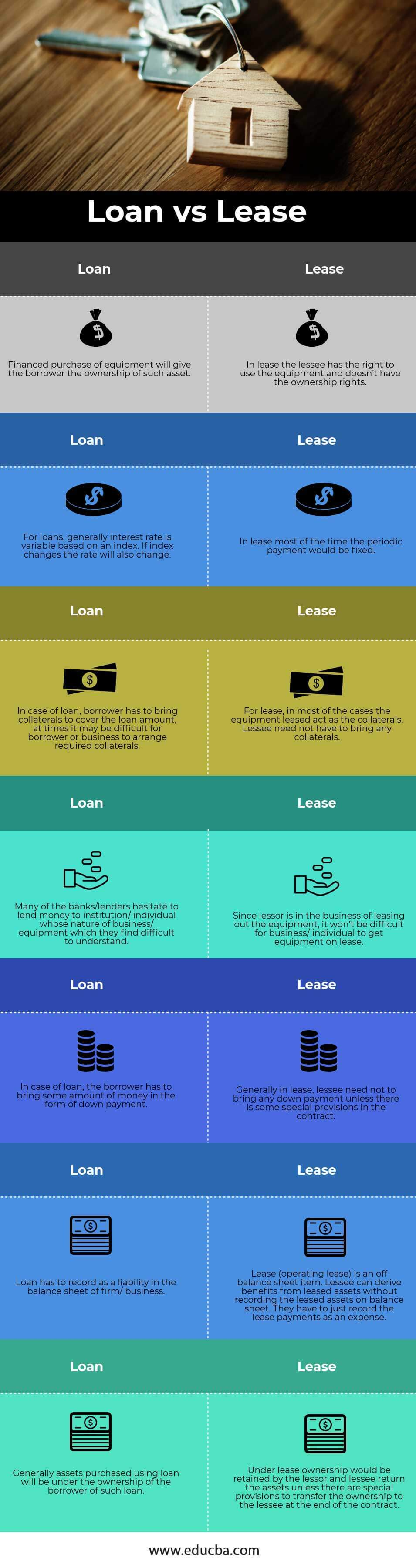 Loan vs Lease info
