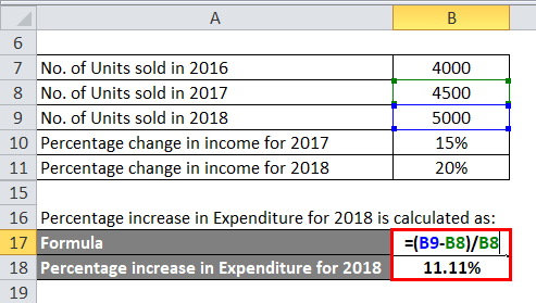 Percentage increase in Expenditure for 2018