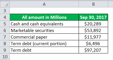 Net Debt Example 2-1