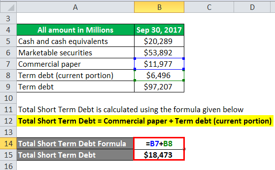 Net Debt Example 2-2