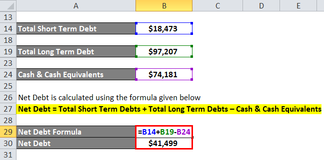 Net Debt Example 2-5