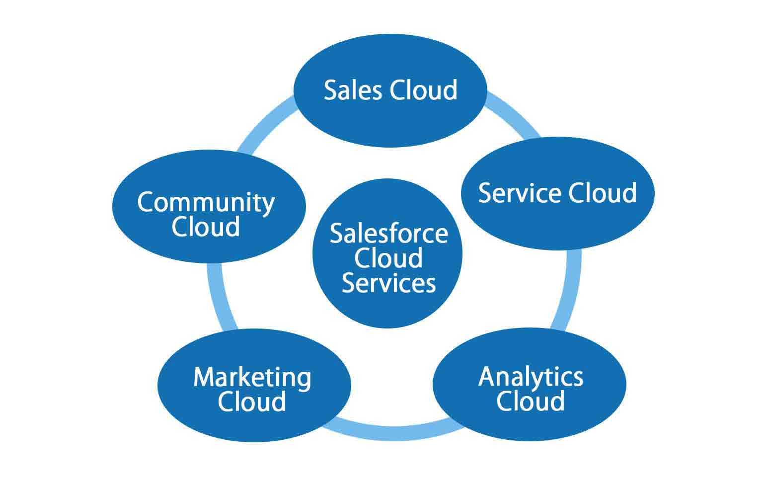 Customer Relationship Management (CRM)1