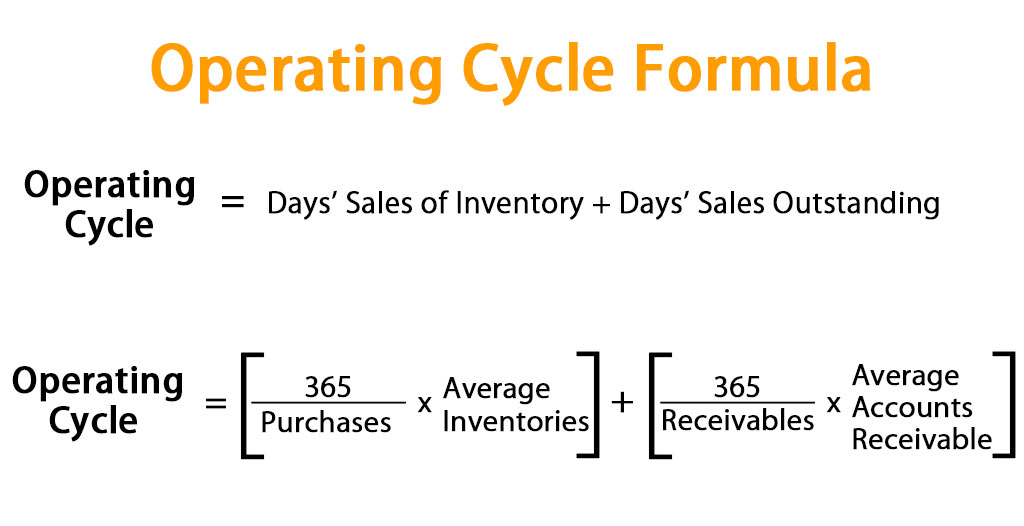 Operating Cycle Formula