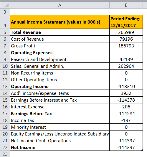 OM income statement