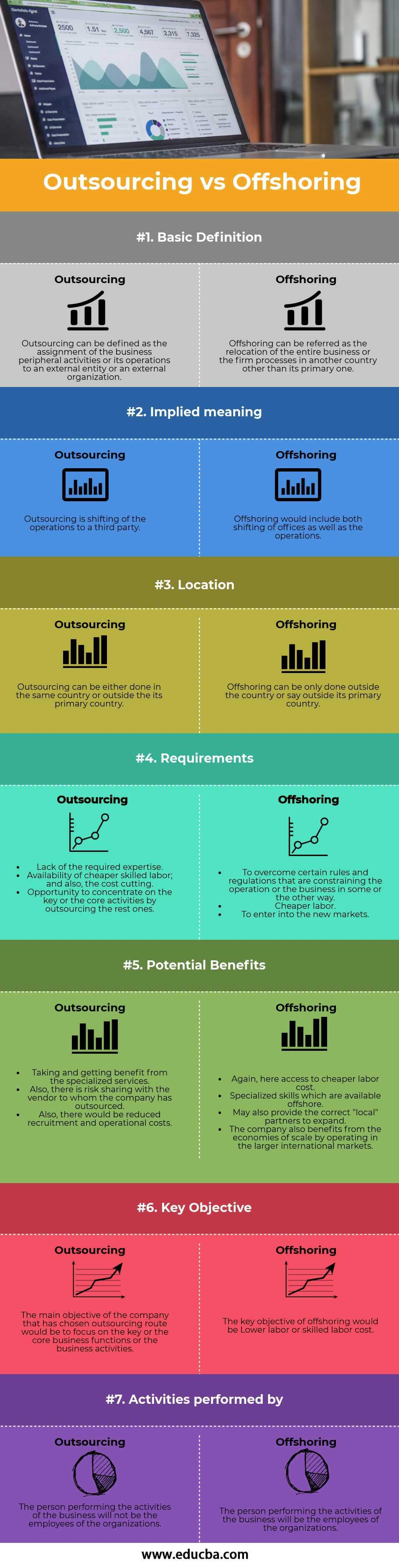 Outsourcing vs Offshoring Infography