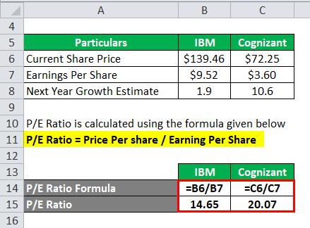 Calculation of P/E Ratio 2