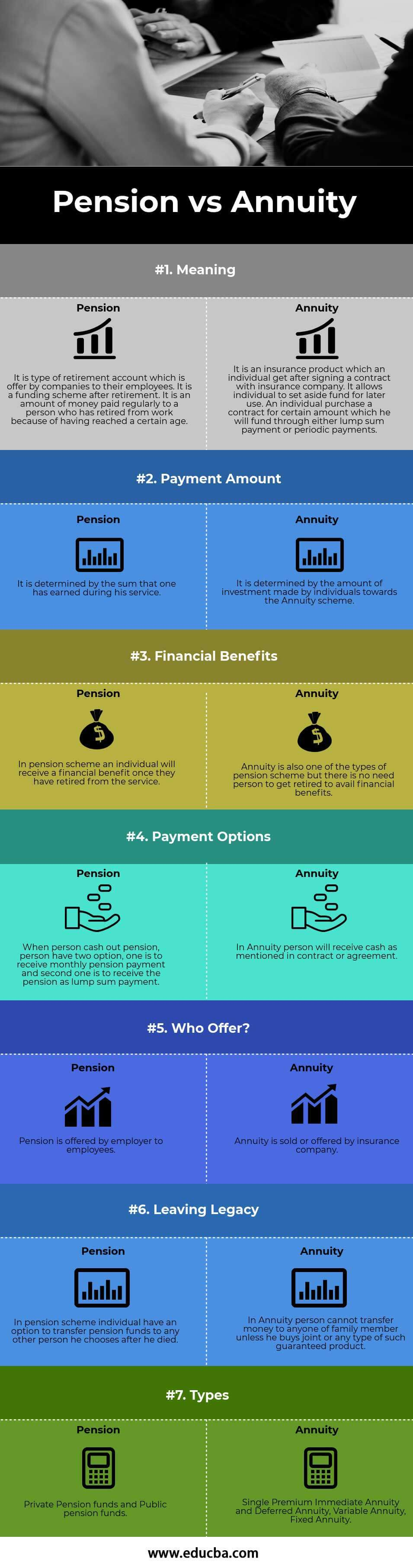 Pension vs Annuity Infographics