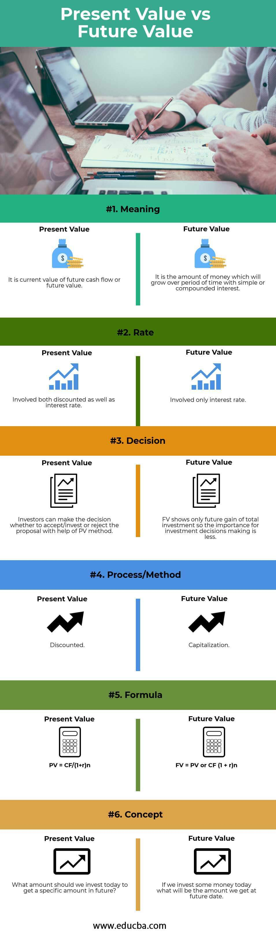 Present Value vs Future Value (Infographics)
