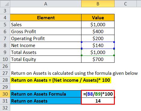 Profitability Ratios Example 1-5