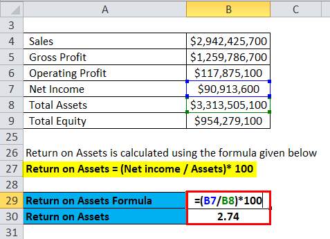 Return on Assets Calculation