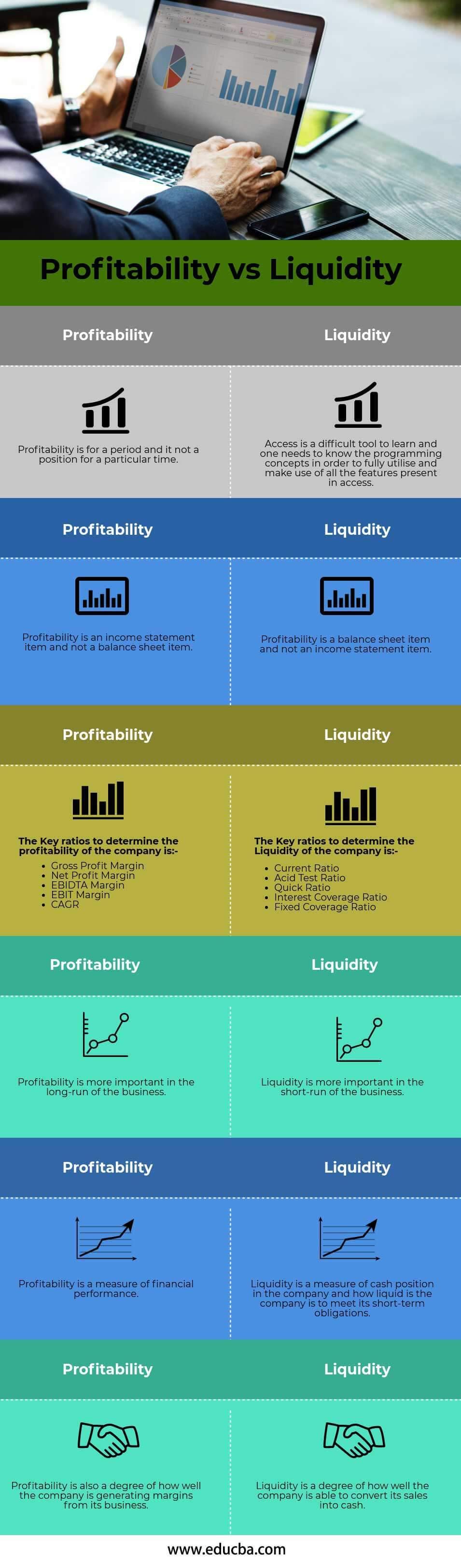 Profitability vs Liquidity (info)