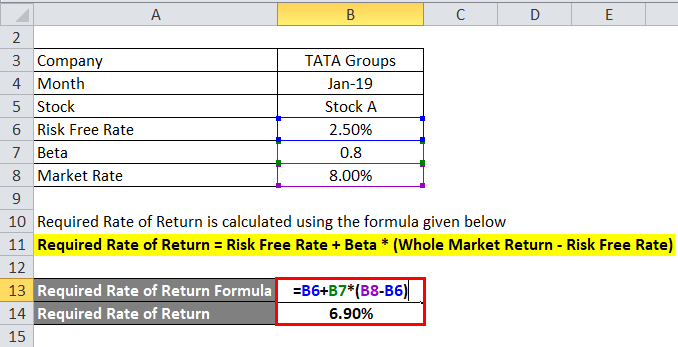 Required Rate of Return Formula | Calculator (Excel template)