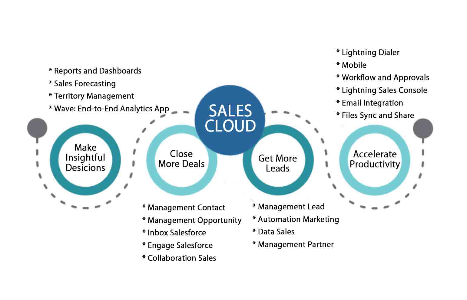 What is Salesforce technology | Concept And Advantages of