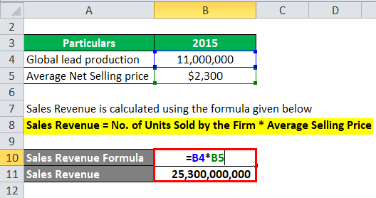 Sales Revenue Example 3-2
