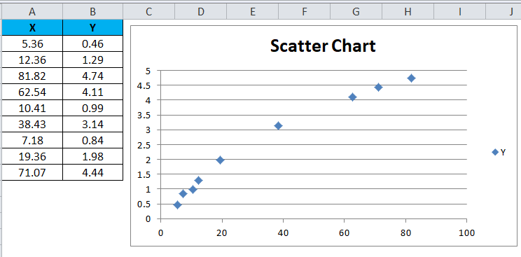 Scatter Chart Example 1-6