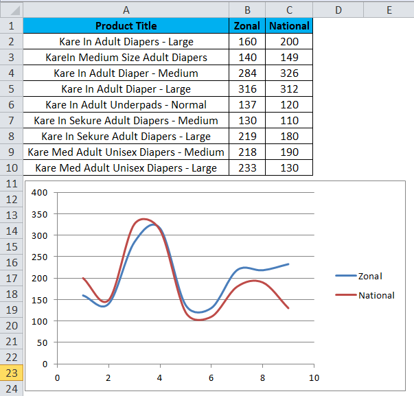 Scatter Chart Example 3-4
