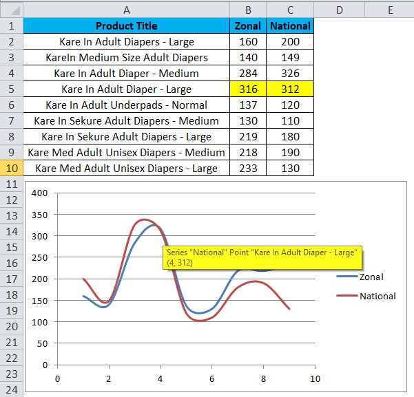 Scatter Chart Example 3-5