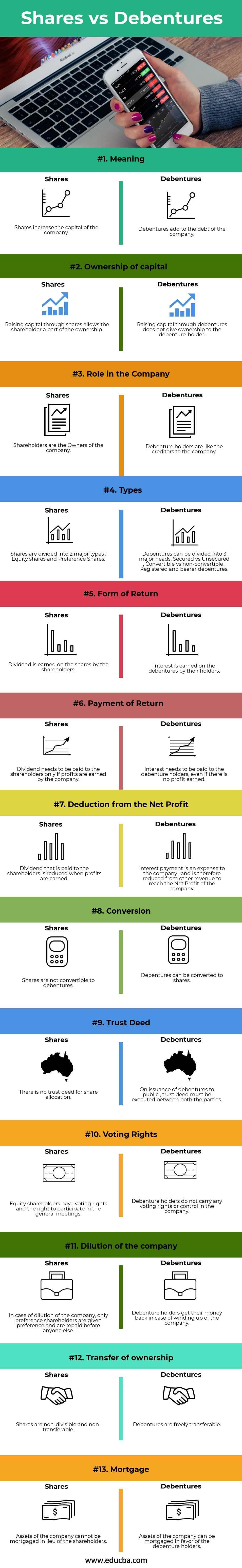 Shares vs Debentures(info)