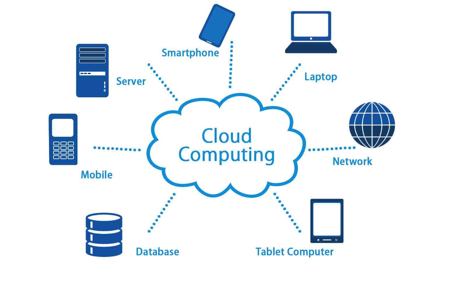 what is Cloud Computing exactly