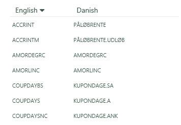 Formula Names