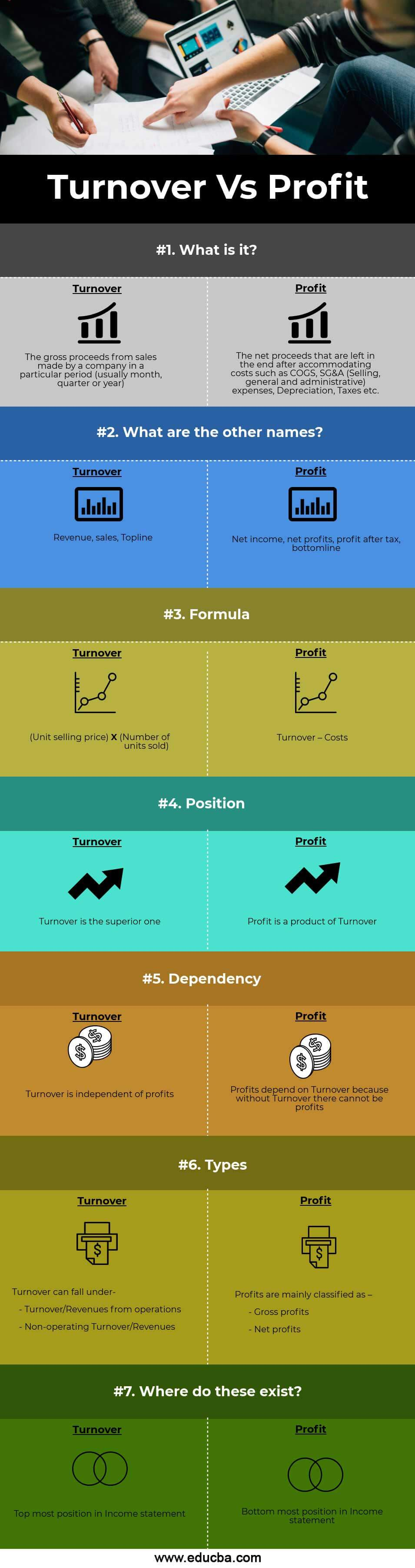 Turnover vs Profit(info)