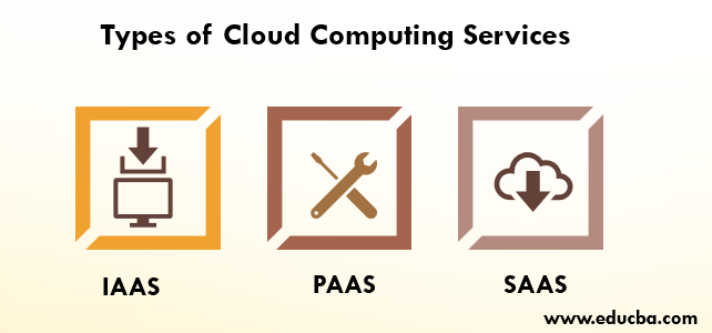 Types of Cloud Computing Services