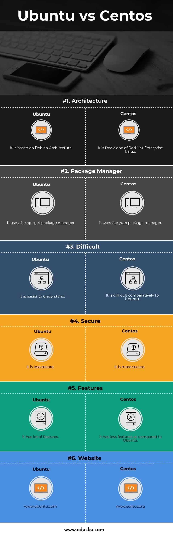 Ubuntu vs Centos Infographics