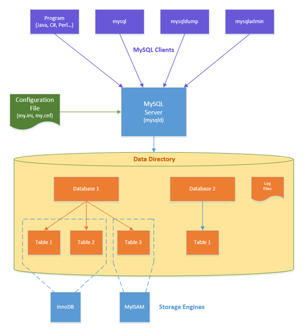 What is MySql Server output