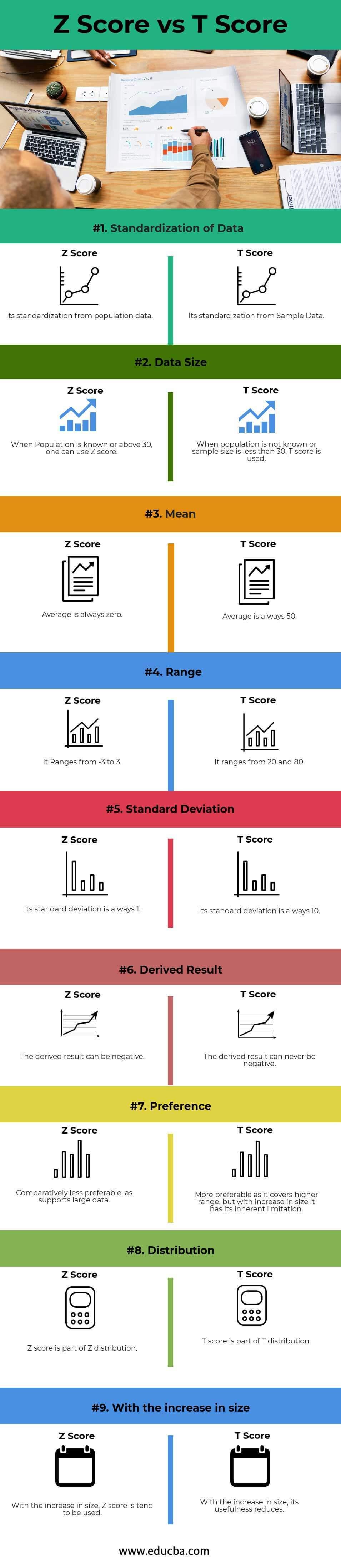 Z Score vs T Score info