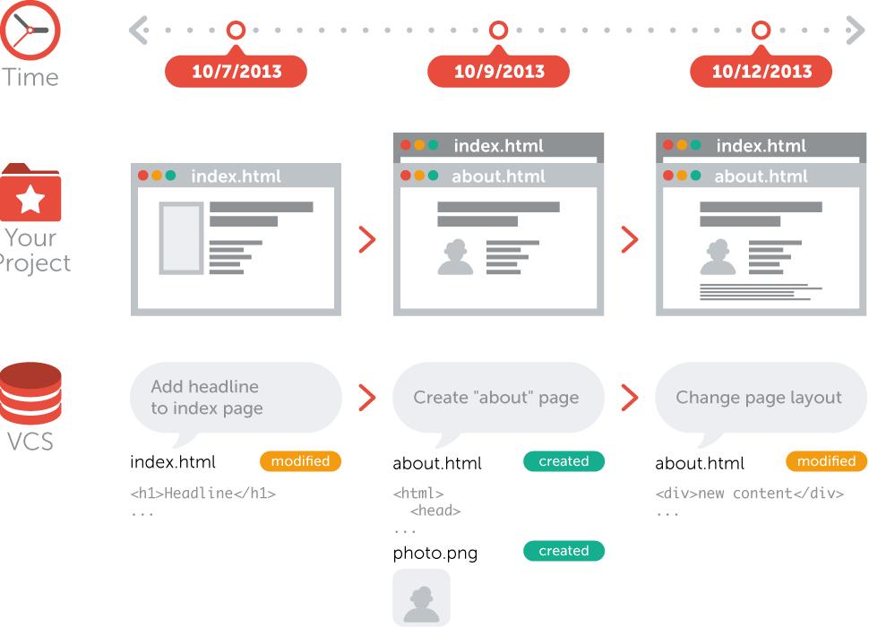Git Alternatives Concept