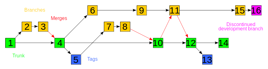 Branching in SVN