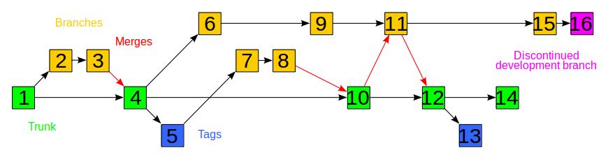 Branching in SVN