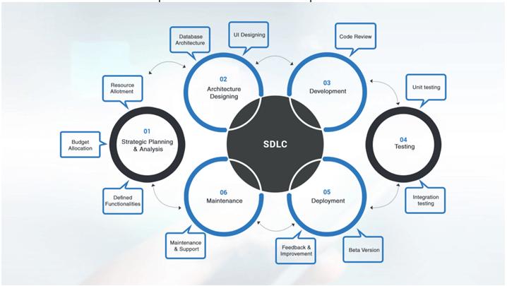 SDLC (cycle)