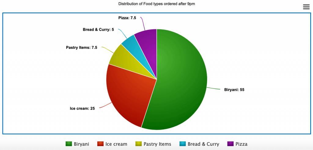 data visualization. 6