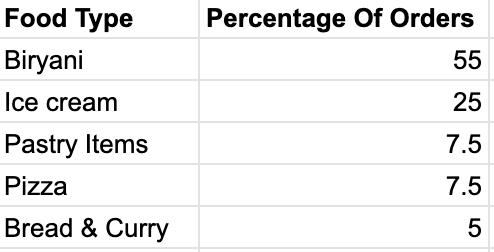 percentage of order