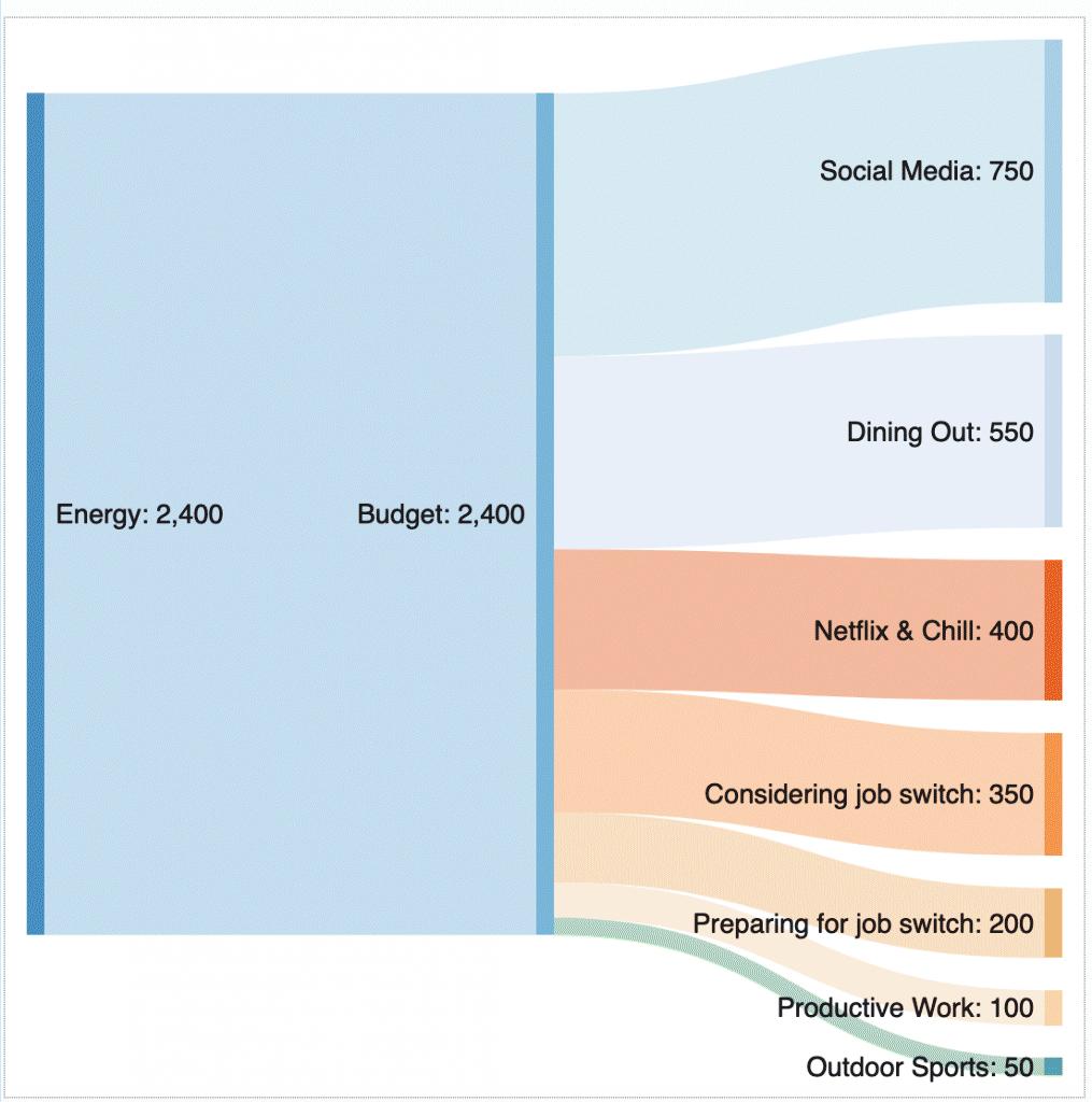 data visualization. 9