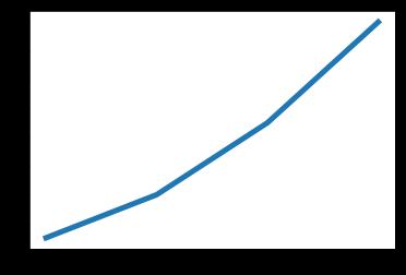 Set line width of plot