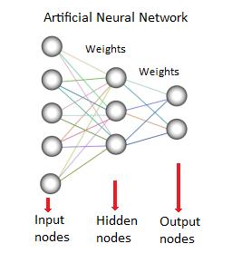 Neural Network - data mining method