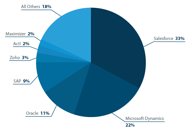 Advantages of Salesforce CRM