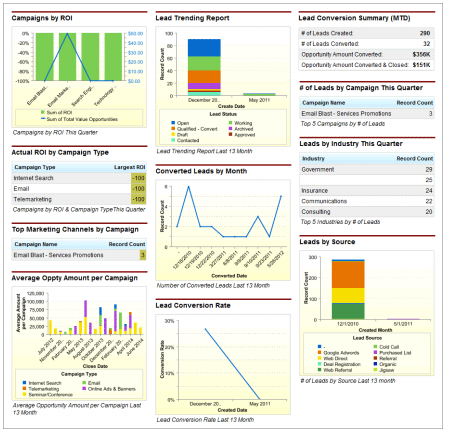 What is Salesforce Sales cCoud - Reports and Dashboards