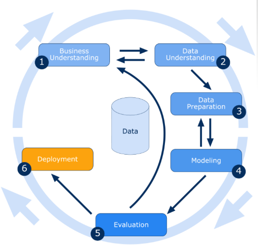 Steps involved in Data Mining