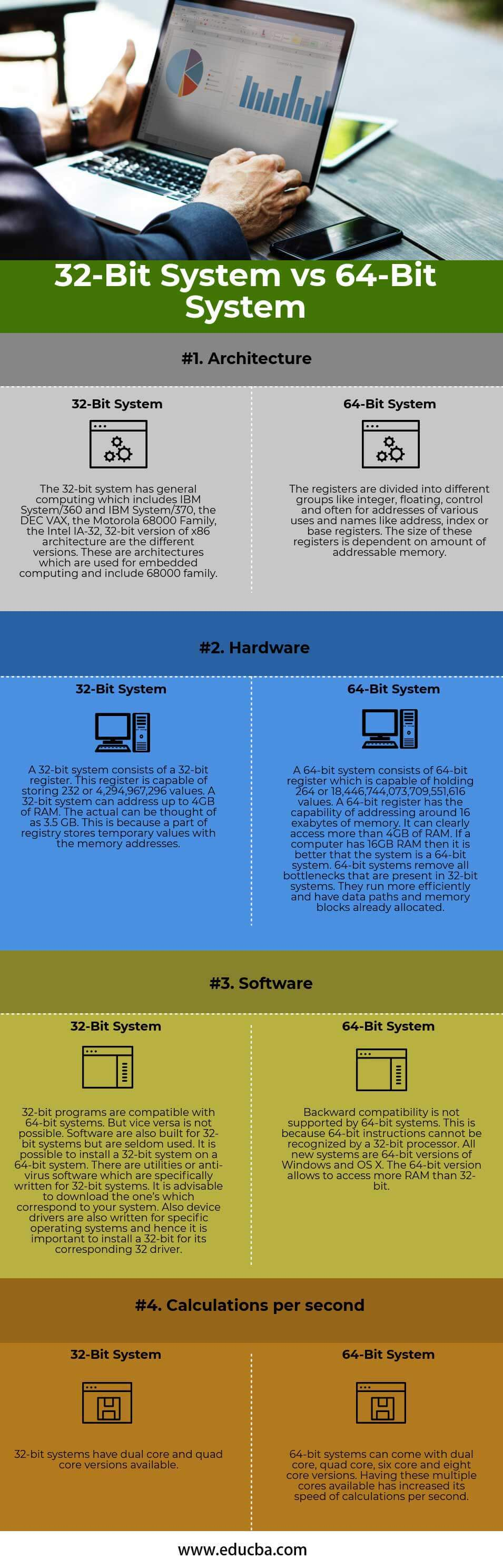 32-Bit vs 64-Bit Operating System Infographics
