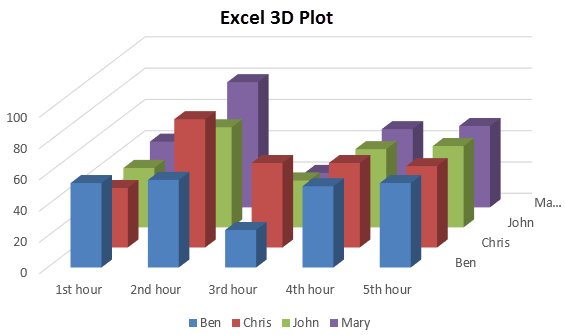 3D plot in excel example 1-4