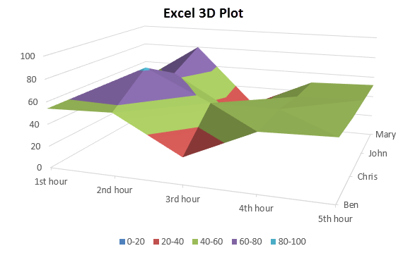 3D plot in excel example 1-7