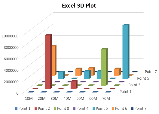 3D plot in excel example 2-3