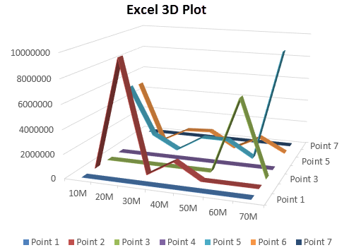 3D plot in excel example 2-6