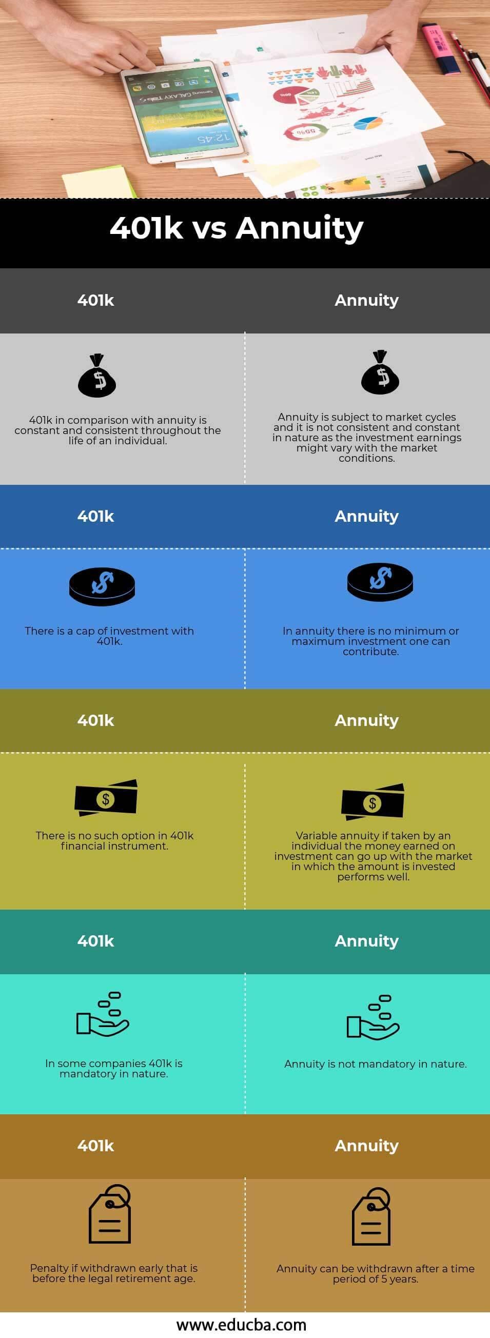 401k vs Annuity Infography