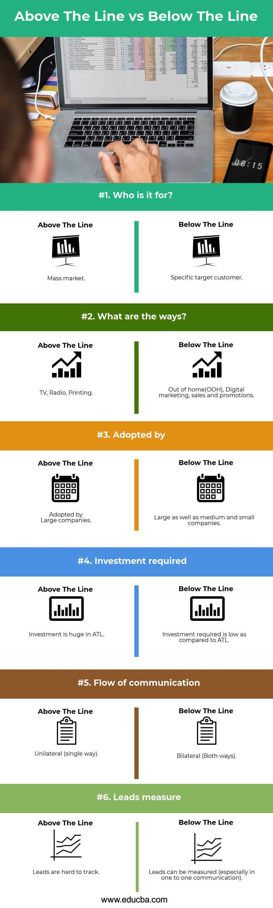 Above The Line vs Below The Line Infographics