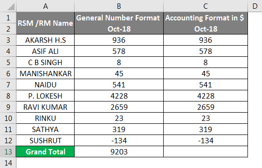 Accounting Number Format Example 3-2