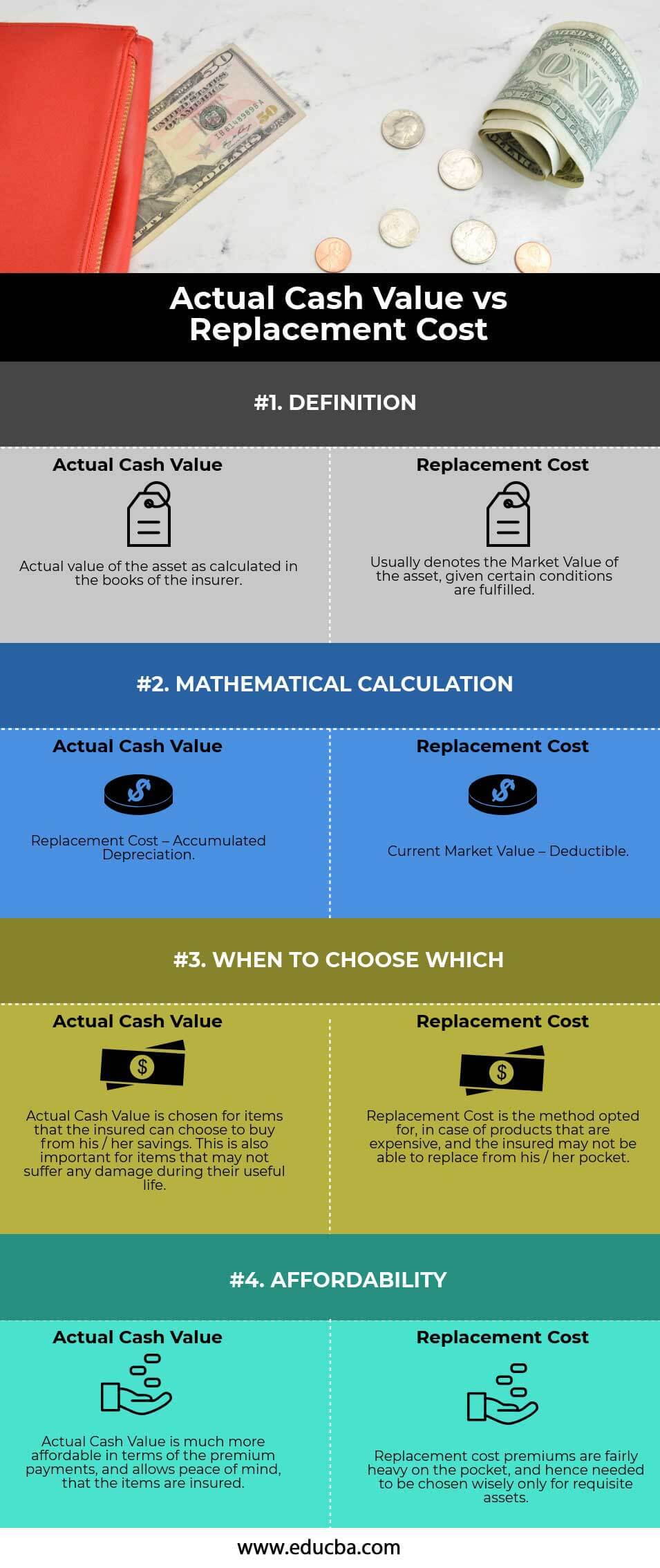 Actual Cash Value vs Replacement Cost Infographics